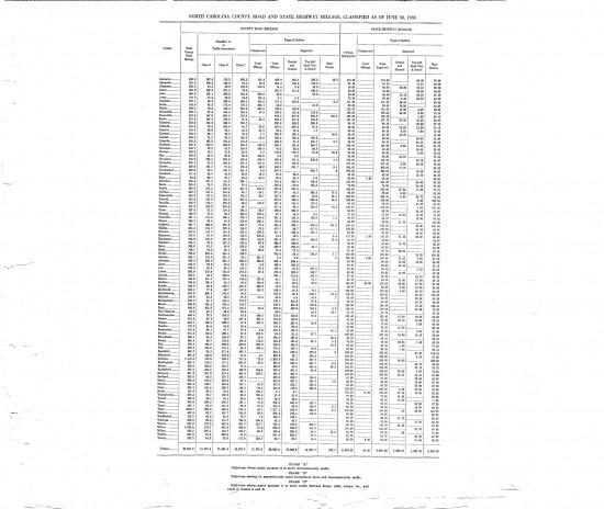1930 maps North Carolina State mileage