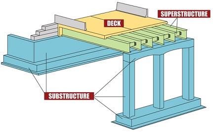 projects_ncbridges_structureModel