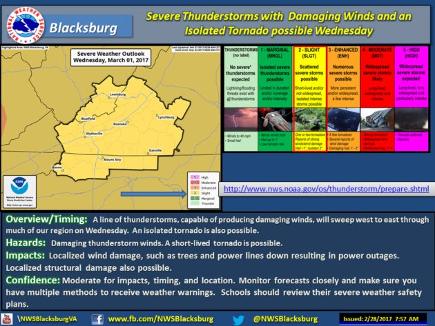 Severe Weather Possible For Wednesday March 1, 2017