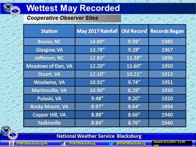 May 2017 Becomes All Time Wettest May Locally