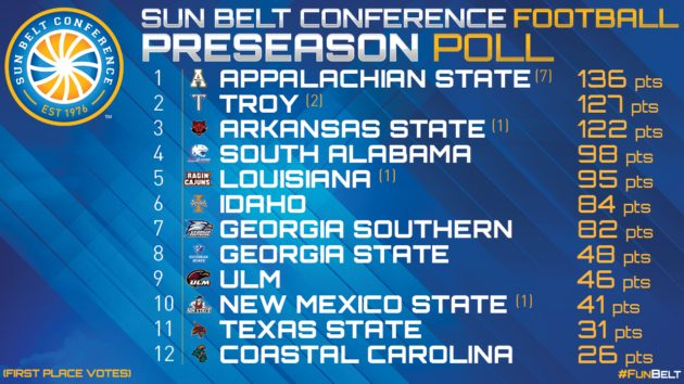 AppState Picked To Repeat As Sun Belt Champions In Preseason Coaches' Poll
