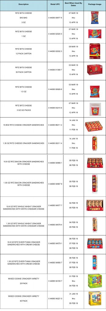 Recall: Ritz Cracker Products Due to Possible Salmonella Contamination