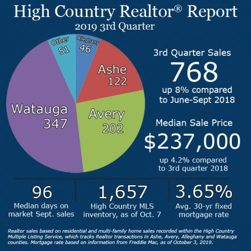 Home sales continue to accelerate