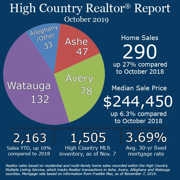 Home sales for the year peak in October