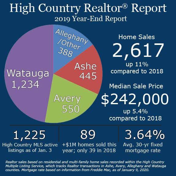 Number of homes sold up 11 percent in 2019