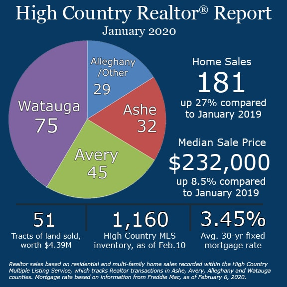 Realtors report strong start to 2020 home sales