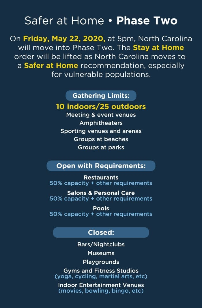 As Key Indicators Remain Stable, North Carolina Moves to Safer At Home Phase 2