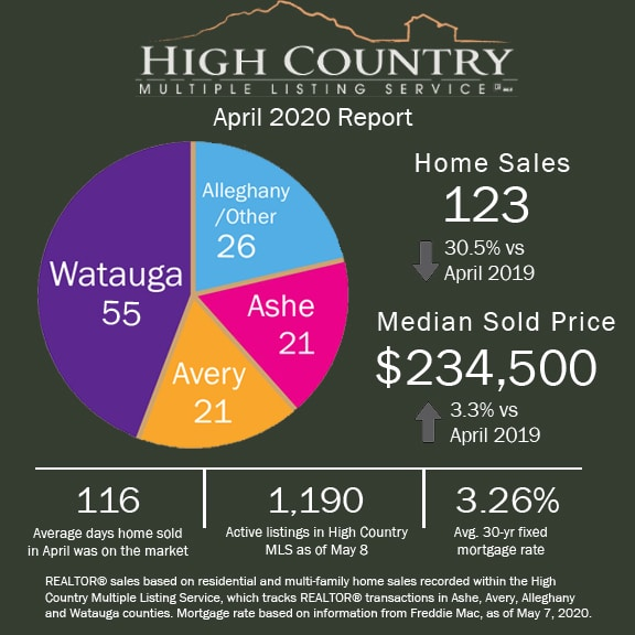 Boone Area Real Estate Report for April 2020, Regional home sales declined due to COVID-19