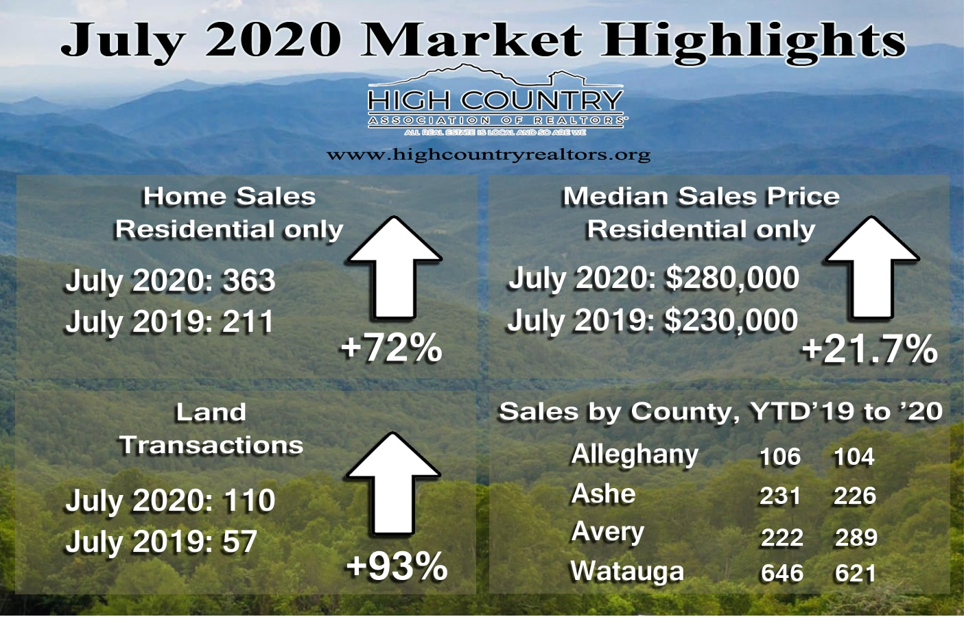 Real estate activity hits record highs in July