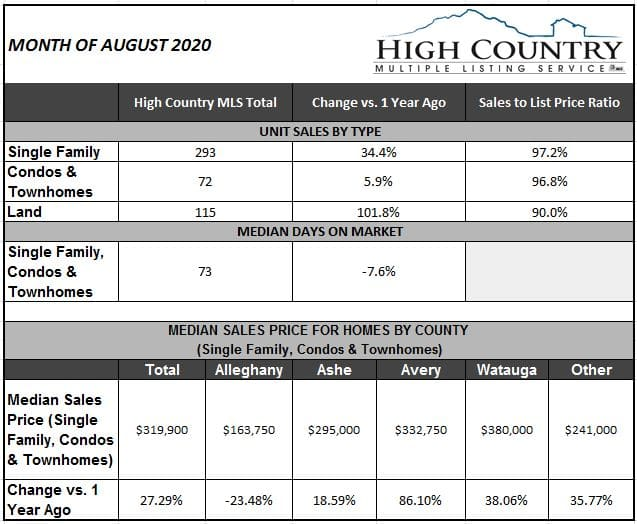 Record surge in home sales continues