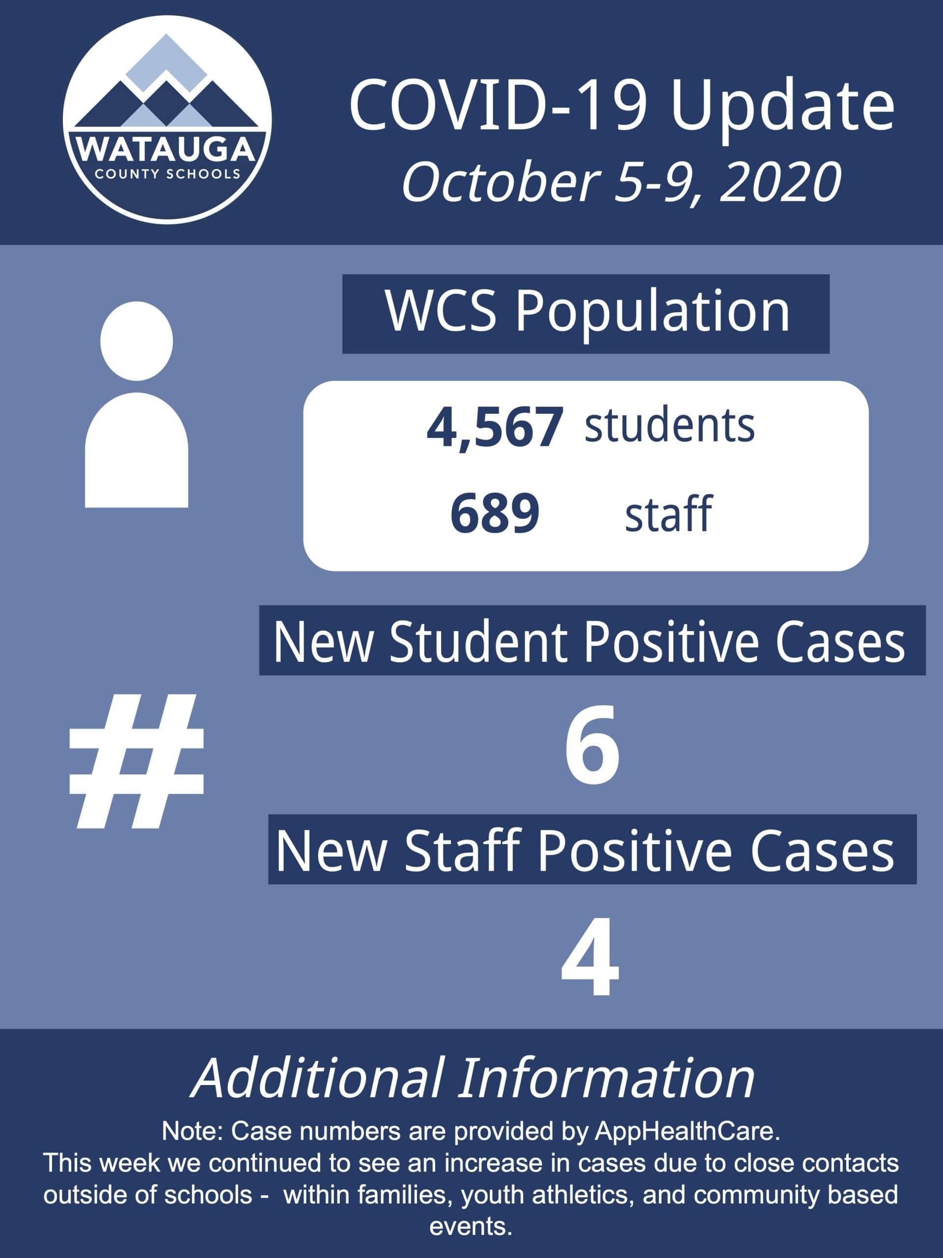 Watauga Schools begin week two of K-3 in-person learning, COVID-19 update