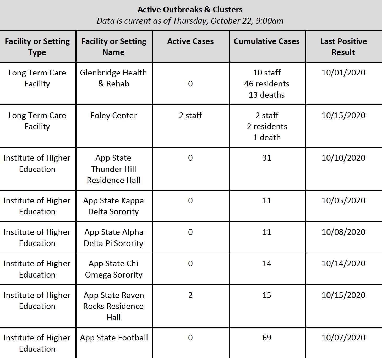 Monday October 26 -  Appalachian State, Watauga, Alleghany & Ashe COVID-19 Cases Data