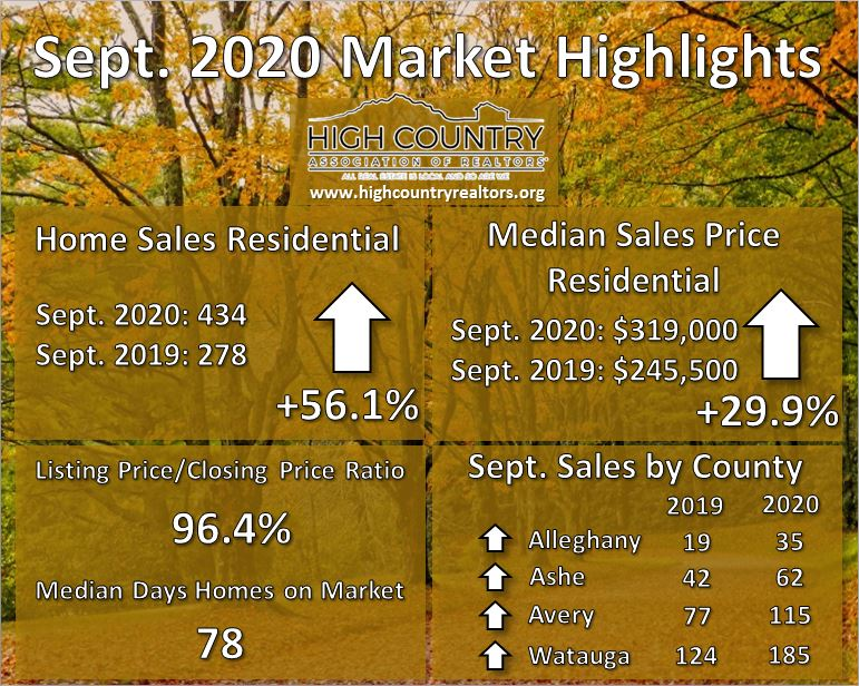 Another month of record home sales