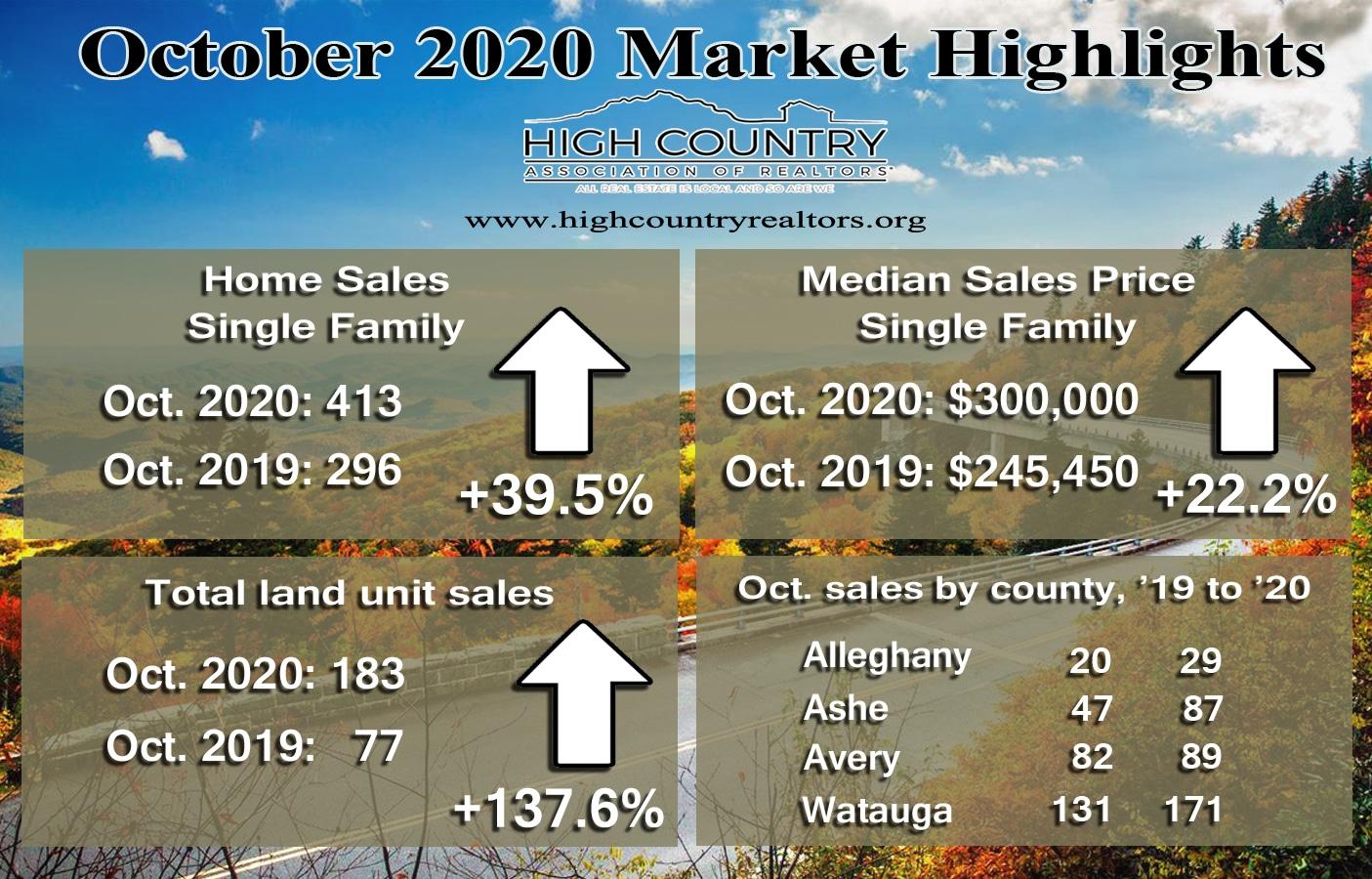 Home sales through October surpass 2019