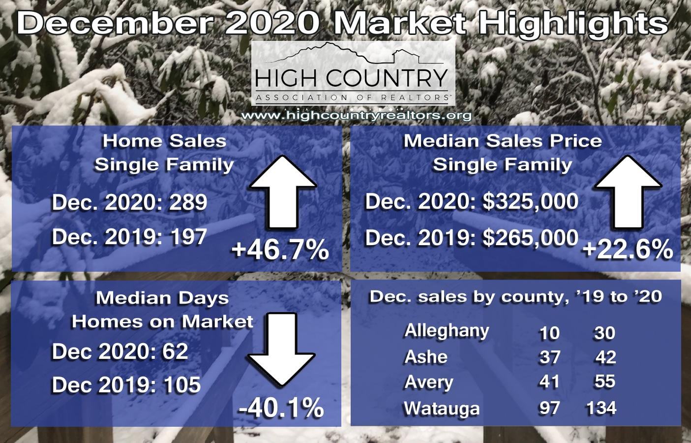 2020 home sales set new record