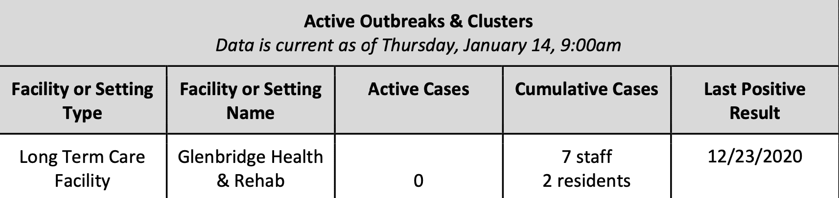 Saturday January 16, 2021 - Appalachian State, Watauga, Alleghany & Ashe COVID-19 Cases Data