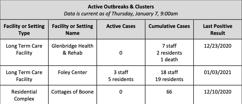 Friday January 15, 2021 - Appalachian State, Watauga, Alleghany & Ashe COVID-19 Cases Data