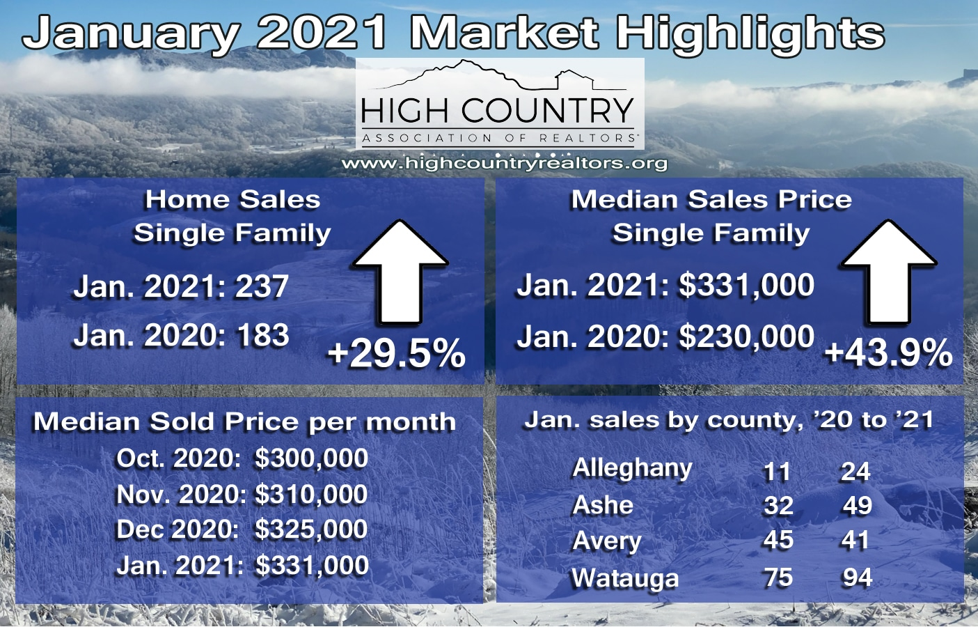 Sales prices remain strong for High Country homes