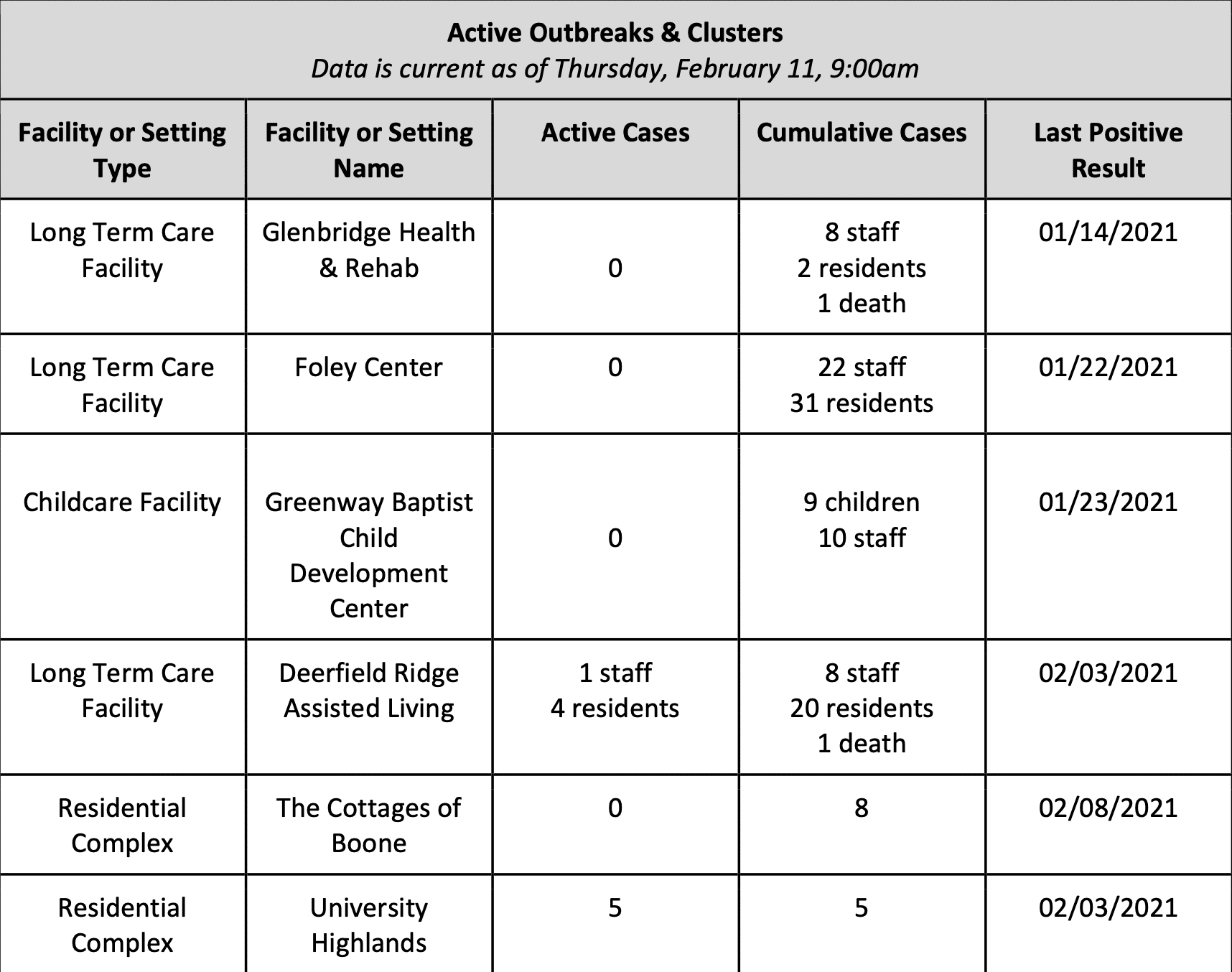Sunday February 14, 2021 - Appalachian State, Watauga, Alleghany & Ashe COVID-19 Cases Data