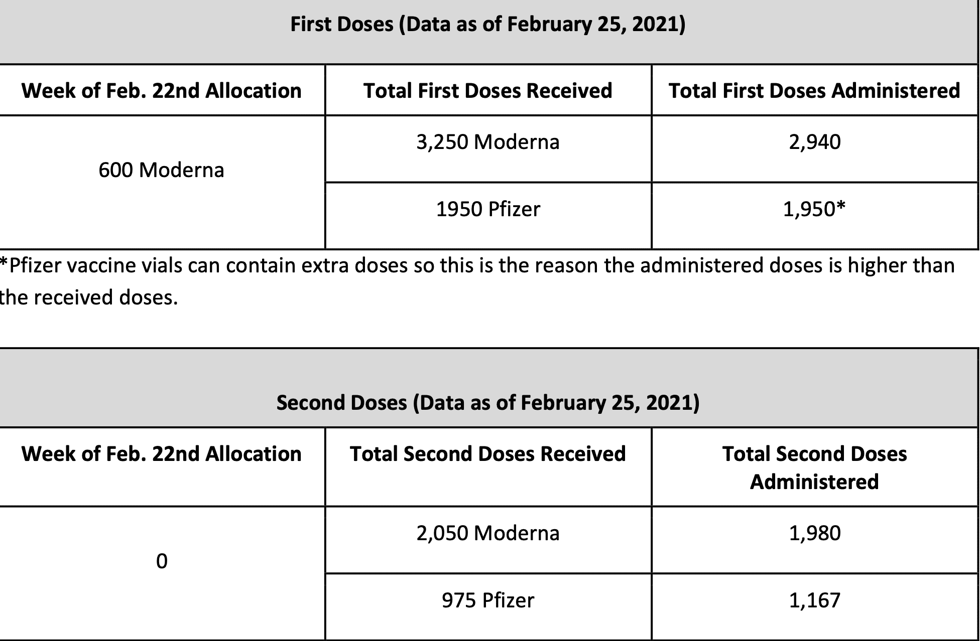 Sunday February 28, 2021 - Appalachian State, Watauga, Alleghany & Ashe COVID-19 Cases Data