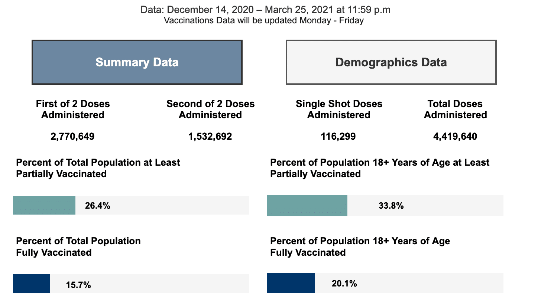 Monday March 29, 2021 - Appalachian State, Watauga, Alleghany, Ashe COVID-19 Cases & Vaccine Data