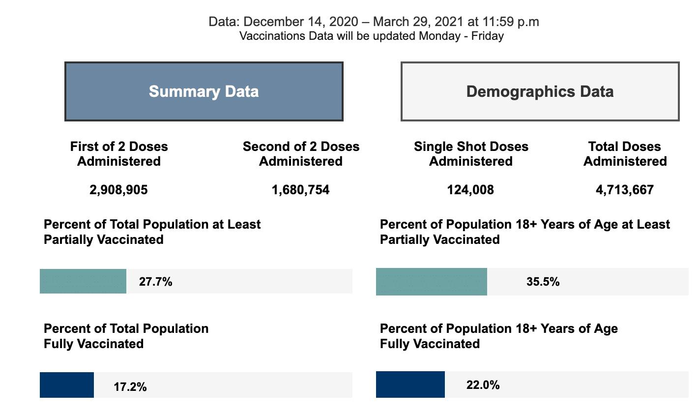Tuesday March 30, 2021 - Appalachian State, Watauga, Alleghany, Ashe COVID-19 Cases & Vaccine Data