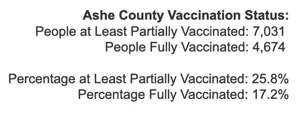 Tuesday March 30, 2021 - Appalachian State, Watauga, Alleghany, Ashe COVID-19 Cases & Vaccine Data