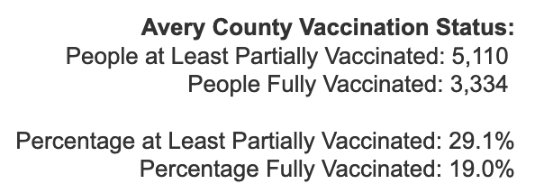 Wednesday March 31, 2021 - Appalachian State, Watauga, Alleghany, Ashe COVID-19 Cases & Vaccine Data