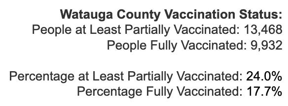Thursday March 25, 2021 - Appalachian State, Watauga, Alleghany, Ashe COVID-19 Cases & Vaccine Data