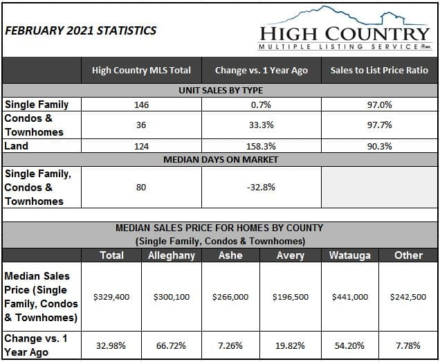 Area homes selling for 98 percent of asking price