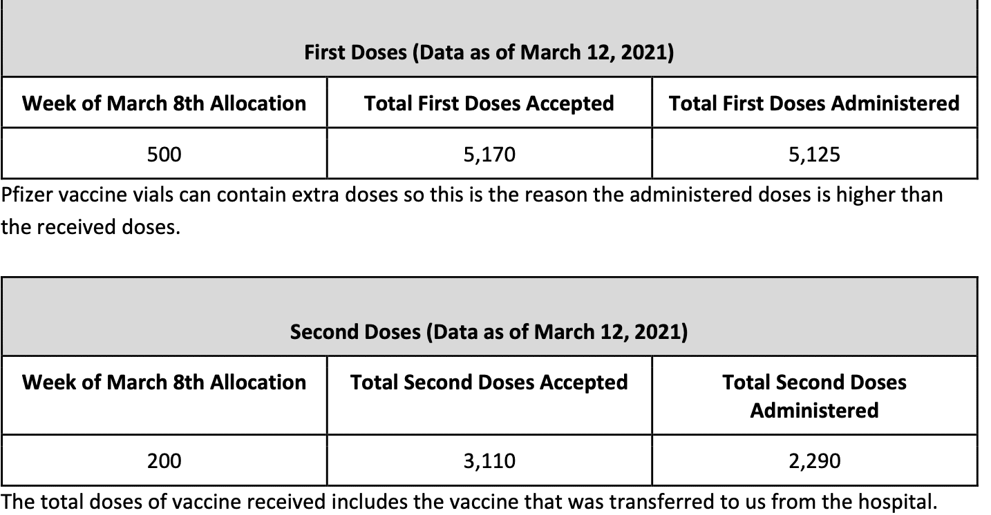 Thursday March 18, 2021 - Appalachian State, Watauga, Alleghany & Ashe COVID-19 Cases Data