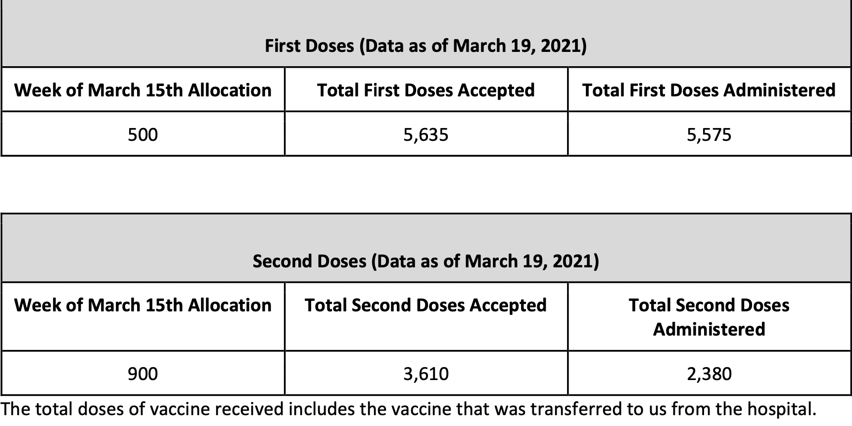 Monday March 22, 2021 - Appalachian State, Watauga, Alleghany & Ashe COVID-19 Cases Data