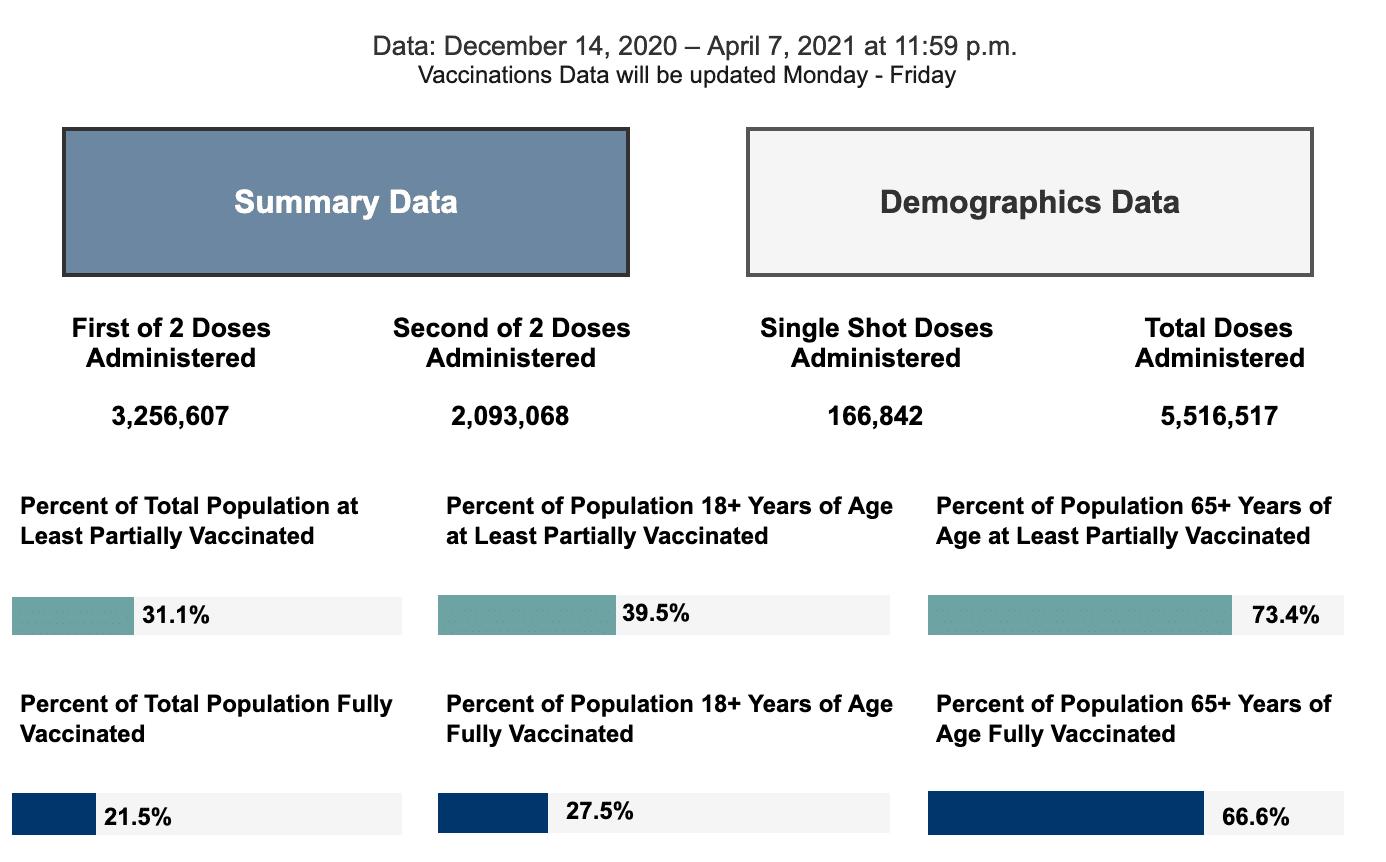 Thursday April 8, 2021 - Appalachian State, Watauga, Alleghany, Ashe COVID-19 Cases & Vaccine Data