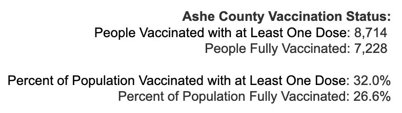 Wednesday April 21, 2021 - Appalachian State, Watauga, Alleghany, Ashe COVID-19 Cases & Vaccine Data