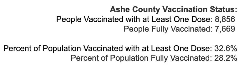 Thursday April 29, 2021 - Appalachian State, Watauga, Alleghany, Ashe COVID-19 Cases & Vaccine Data