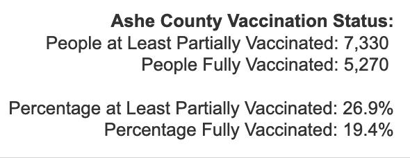 Monday April 5, 2021 - Appalachian State, Watauga, Alleghany, Ashe COVID-19 Cases & Vaccine Data