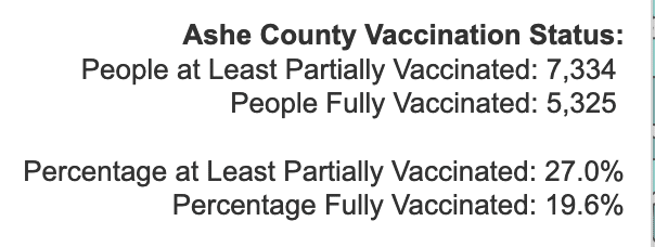 Tuesday April 6, 2021 - Appalachian State, Watauga, Alleghany, Ashe COVID-19 Cases & Vaccine Data