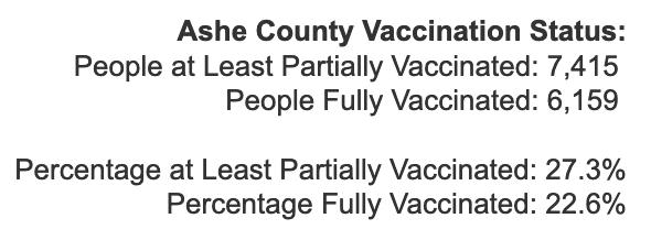 Friday April 9, 2021 - Appalachian State, Watauga, Alleghany, Ashe COVID-19 Cases & Vaccine Data