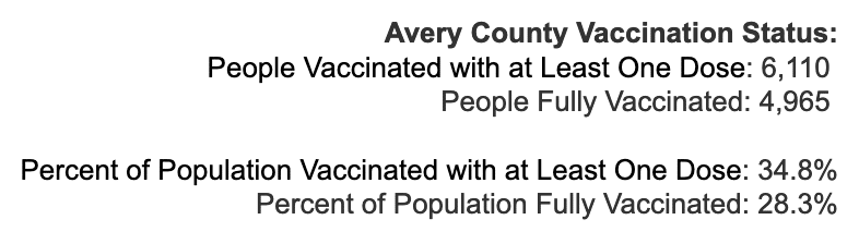 Tuesday April 20, 2021 - Appalachian State, Watauga, Alleghany, Ashe COVID-19 Cases & Vaccine Data