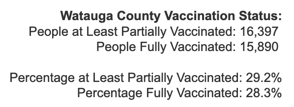 Tuesday April 13, 2021 - Appalachian State, Watauga, Alleghany, Ashe COVID-19 Cases & Vaccine Data