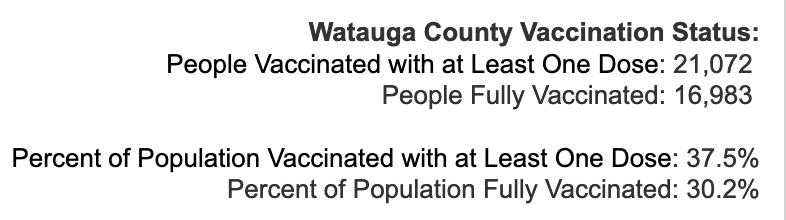 Friday April 16, 2021 - Appalachian State, Watauga, Alleghany, Ashe COVID-19 Cases & Vaccine Data