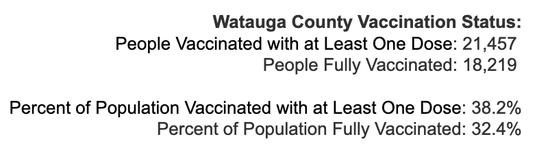 Tuesday April 27, 2021 - Appalachian State, Watauga, Alleghany, Ashe COVID-19 Cases & Vaccine Data