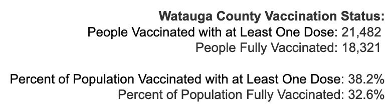 Wednesday April 28, 2021 - Appalachian State, Watauga, Alleghany, Ashe COVID-19 Cases & Vaccine Data