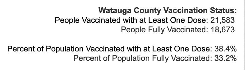Friday April 30, 2021 - Appalachian State, Watauga, Alleghany, Ashe COVID-19 Cases & Vaccine Data