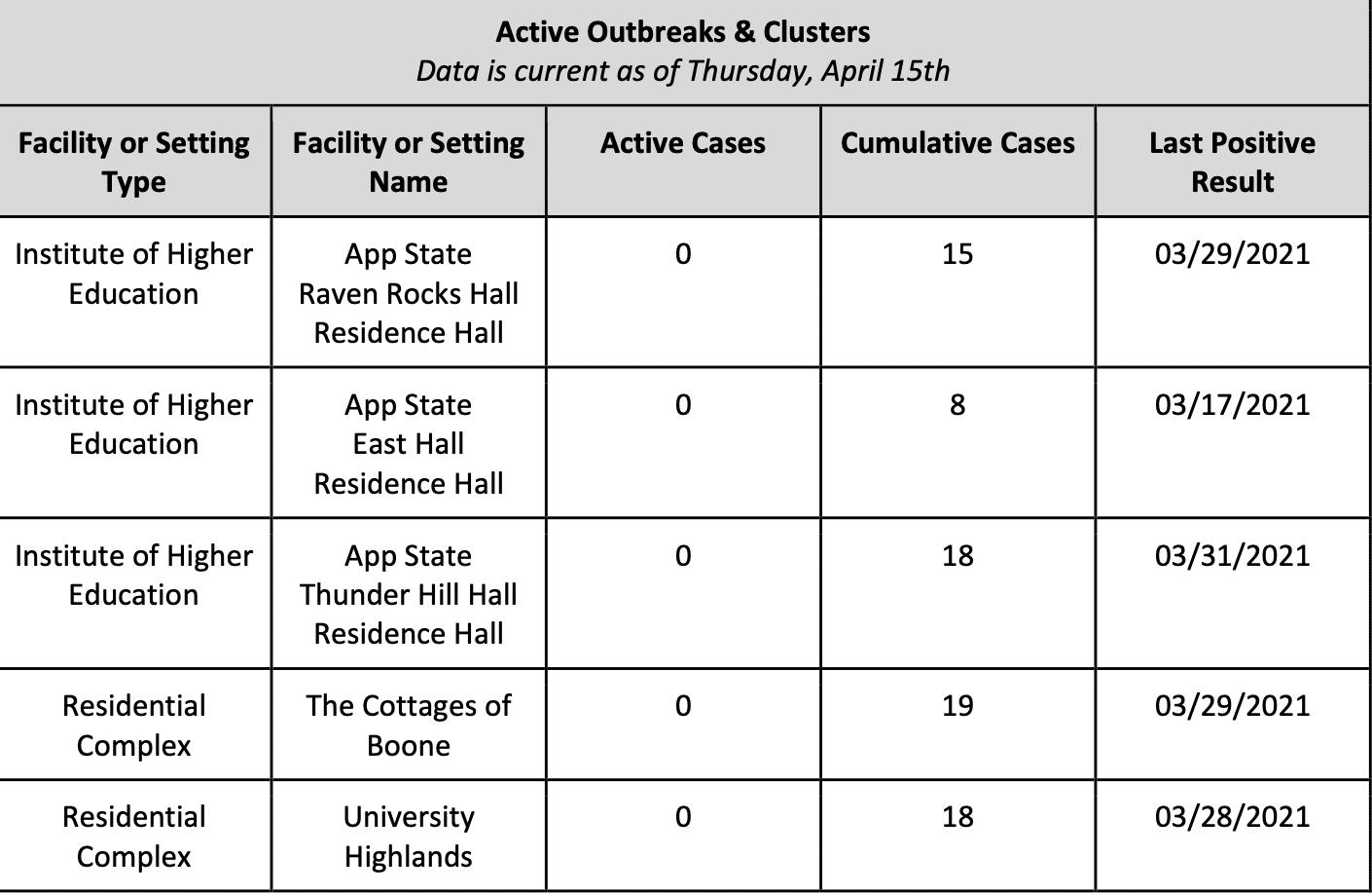 Monday April 19, 2021 - Appalachian State, Watauga, Alleghany, Ashe COVID-19 Cases & Vaccine Data