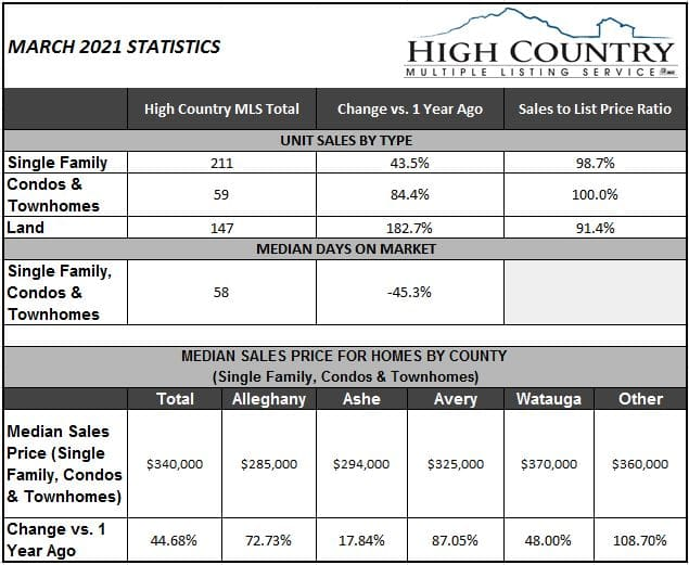 Land, home sales continue surge - March 2021 Real Estate Report