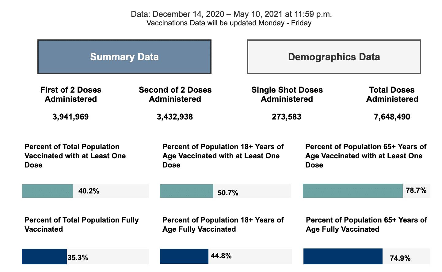 Tuesday May 11, 2021 - Appalachian State, Watauga, Alleghany, Ashe COVID-19 Cases & Vaccine Data