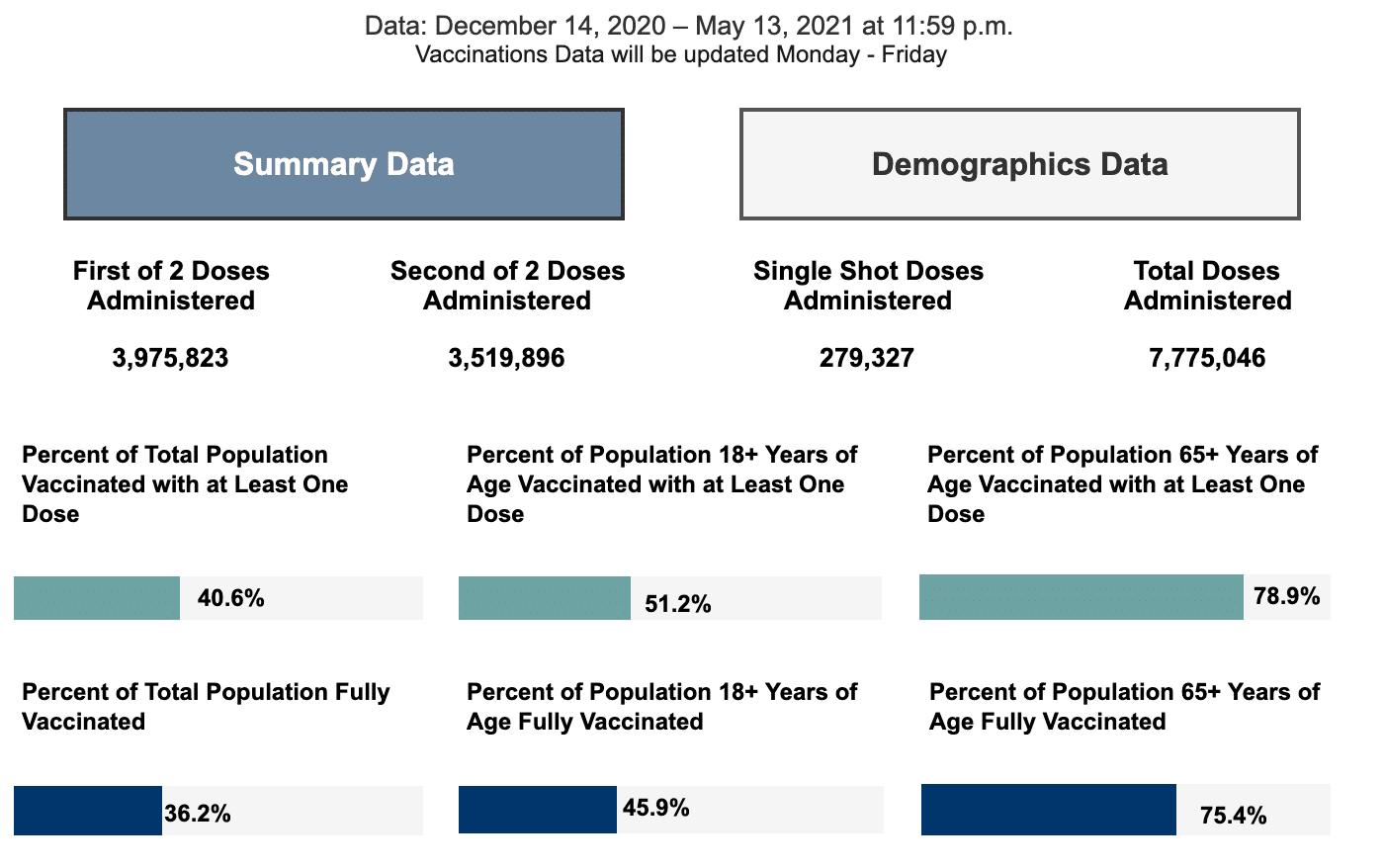 Friday May 14, 2021 - Appalachian State, Watauga, Alleghany, Ashe COVID-19 Cases & Vaccine Data