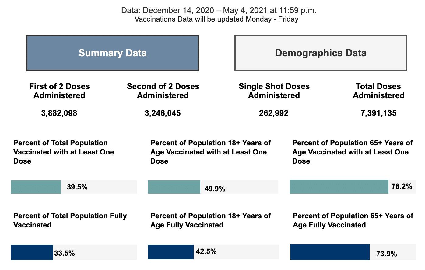 Wednesday May 5, 2021 - Appalachian State, Watauga, Alleghany, Ashe COVID-19 Cases & Vaccine Data