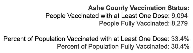 Thursday May 13, 2021 - Appalachian State, Watauga, Alleghany, Ashe COVID-19 Cases & Vaccine Data